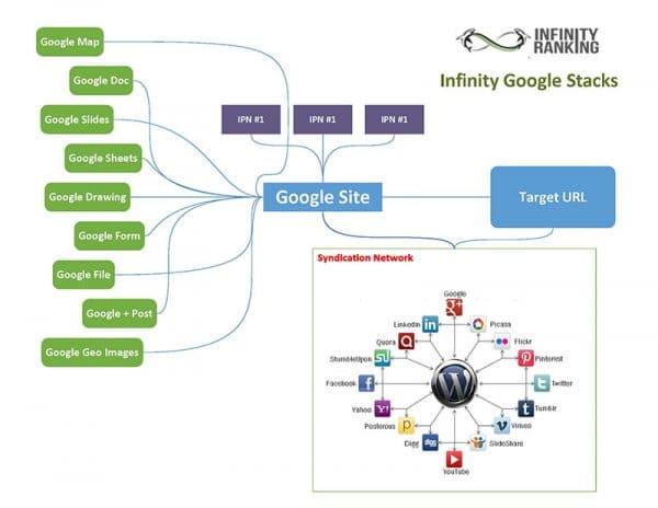 google stacks là gì