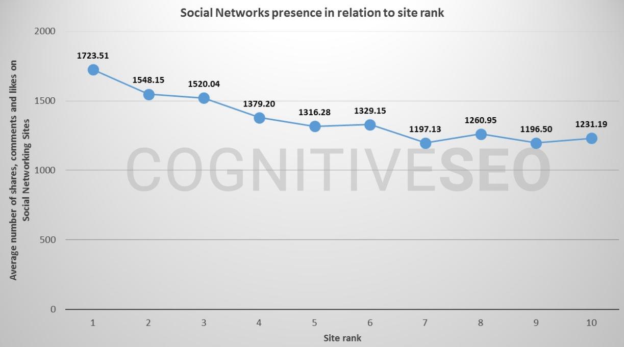 15 tín hiệu xã hội nghiên cứu seo