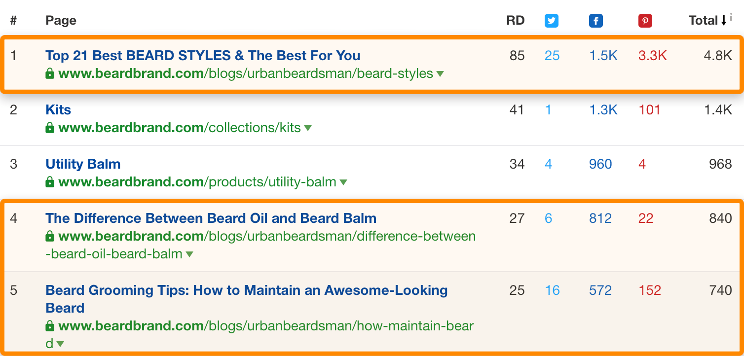 2 nội dung hàng đầu có râu