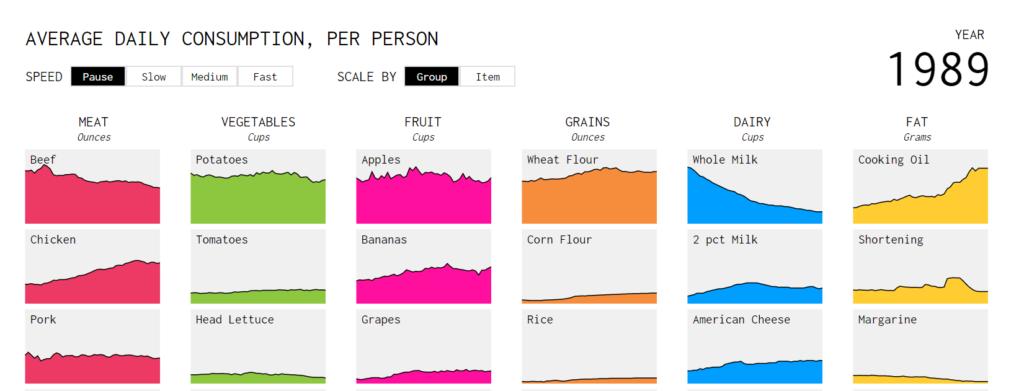 Dữ liệu - Chế độ ăn uống của người Mỹ đã thay đổi như thế nào