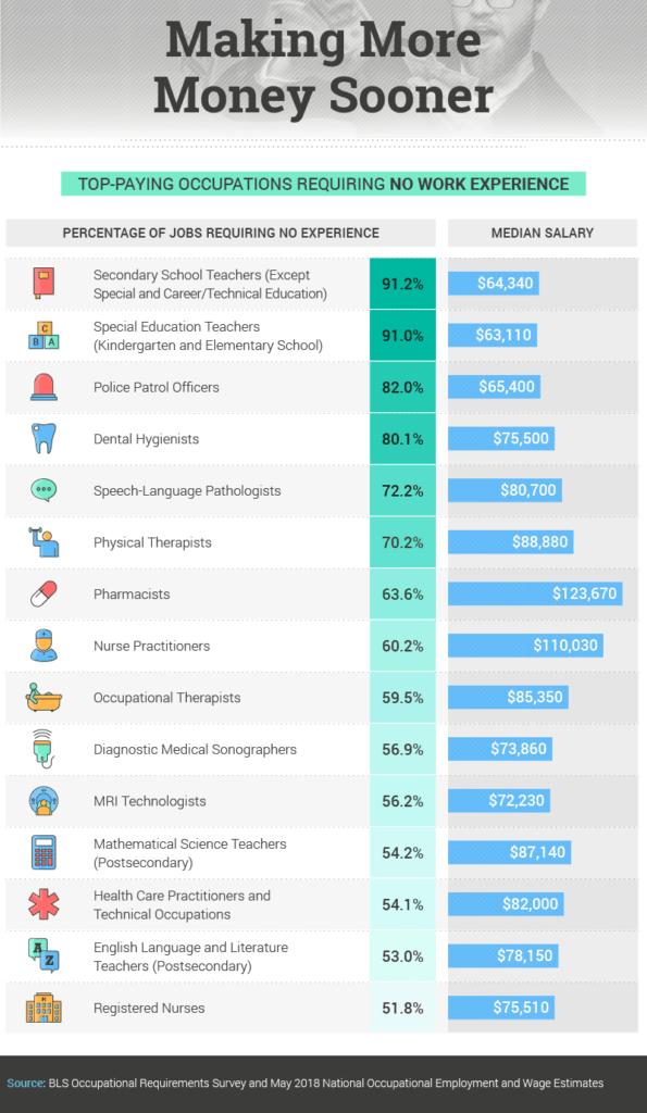 Sử dụng dữ liệu như ước tính tiền lương để tạo nội dung