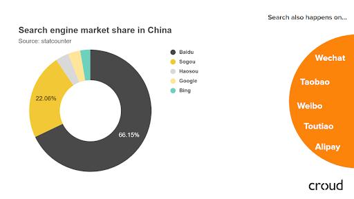 Thị trường công cụ tìm kiếm ở Trung Quốc