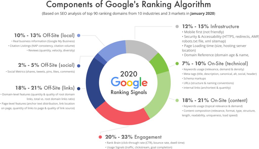 Thiết kế web đáp ứng mang lại lợi ích cho SEO của bạn - Các yếu tố xếp hạng của Google xem xét tốc độ tải trang nhanh
