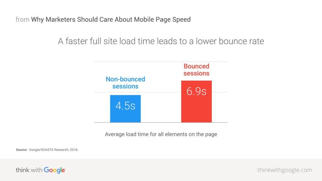 Thiết kế web đáp ứng mang lại lợi ích cho SEO của bạn - Giảm tỷ lệ thoát