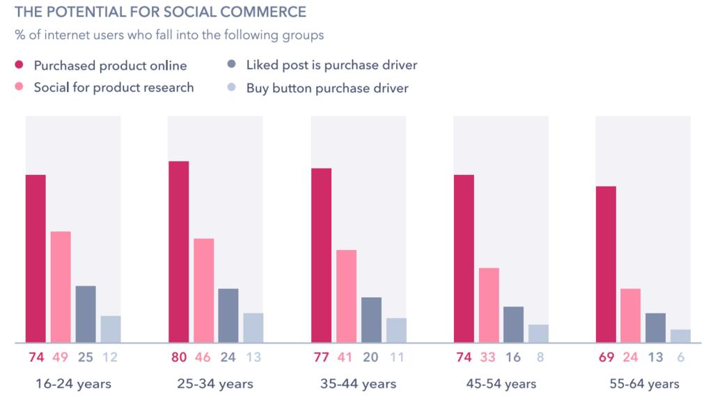Thiết kế web đáp ứng mang lại lợi ích cho SEO của bạn - Tăng cường chia sẻ xã hội
