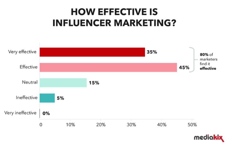 Tiếp thị người ảnh hưởng - Phương tiện truyền thông xã hội ảnh hưởng như thế nào đến quyết định mua hàng của người tiêu dùng
