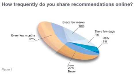Đề xuất - Phương tiện truyền thông xã hội ảnh hưởng như thế nào đến quyết định mua hàng của người tiêu dùng
