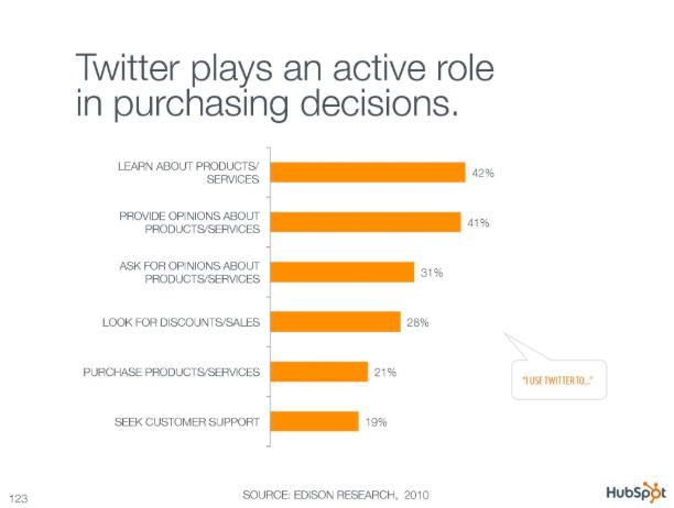 Các khuyến nghị của Twitter tác động đến quyết định mua hàng của người tiêu dùng