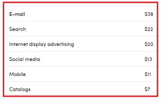 Chiến lược thu hút khách hàng 2021 - Tiếp thị và quảng cáo kỹ thuật số