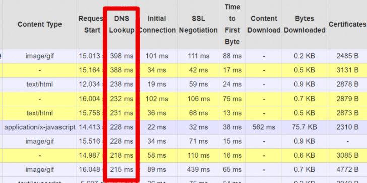 Tải trước truy vấn DNS - Tra cứu DNS